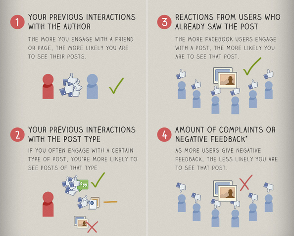 Why Facebook Organic Reach is Extremely Difficult